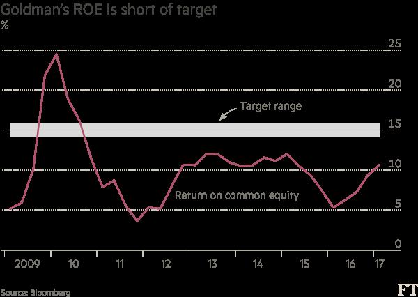 Goldman Sachs chart 1