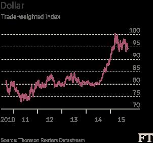 chart: Dollar