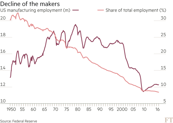 Chart: Martin Wolf comment