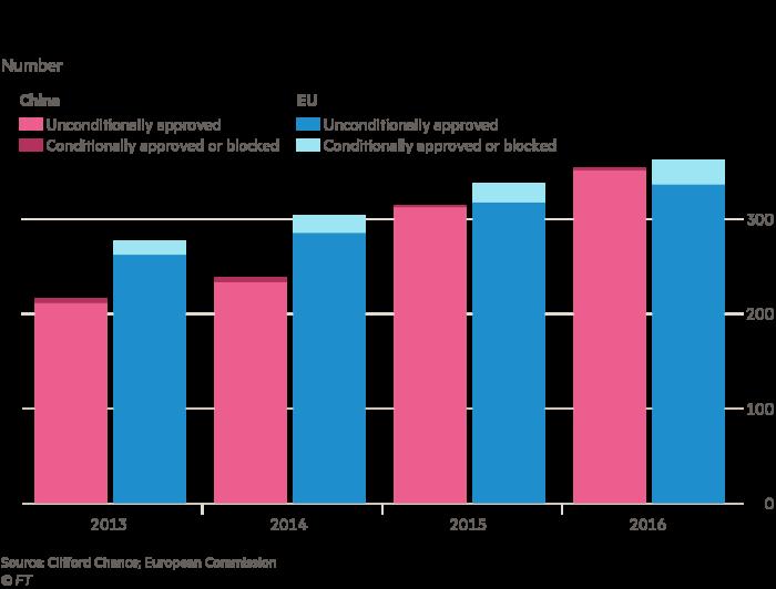 China merger chart