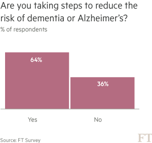 Chart on results of survey: Are you taking steps to reduce dementia or Alzheimer's?