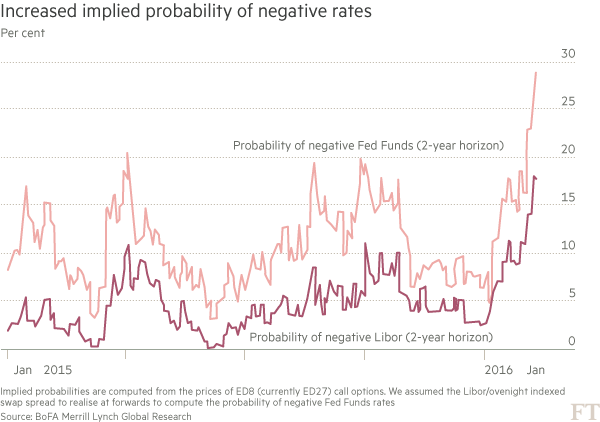 Chart: Increased implied probability of negative rates