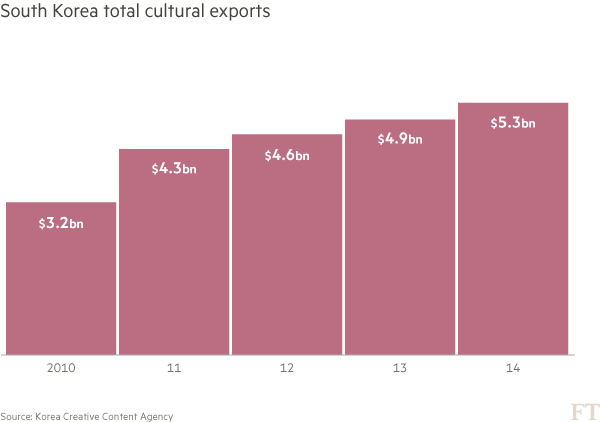China awash with Korean Wave fever | Financial Times