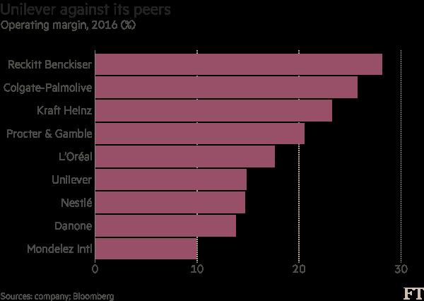 Chart: Unilever data