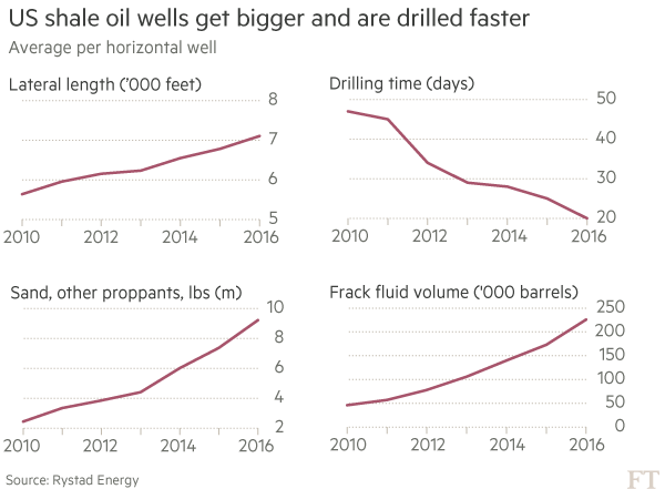 US shale oil wells get bigger and are drilled faster