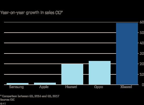 Xiaomi on comeback trail as smartphone sales soar