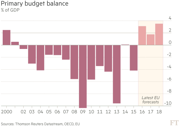The scale of Greece's economic problems | Financial Times