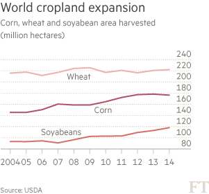 World cropland expansion