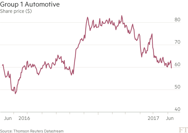 US car sector hit after analysts lower sales outlook   Financial Times