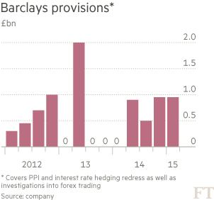 Chart: Barclays provisions