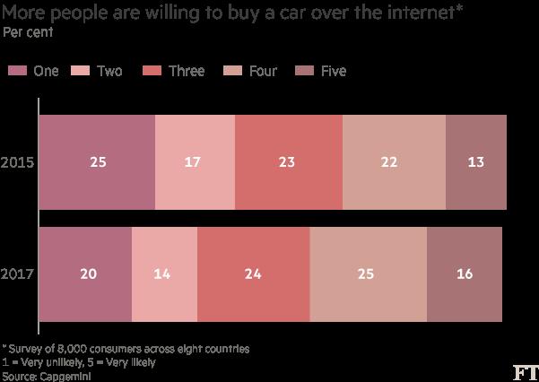 Chart: Car survey