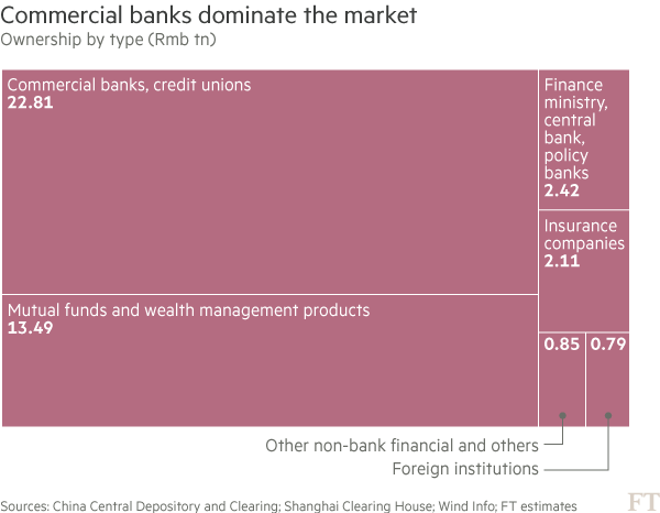 China's interbank bond market in five charts | Financial Times