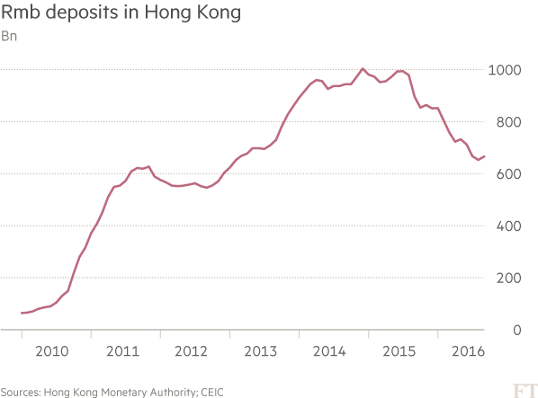 China: Renminbi stalls on road to being a global currency