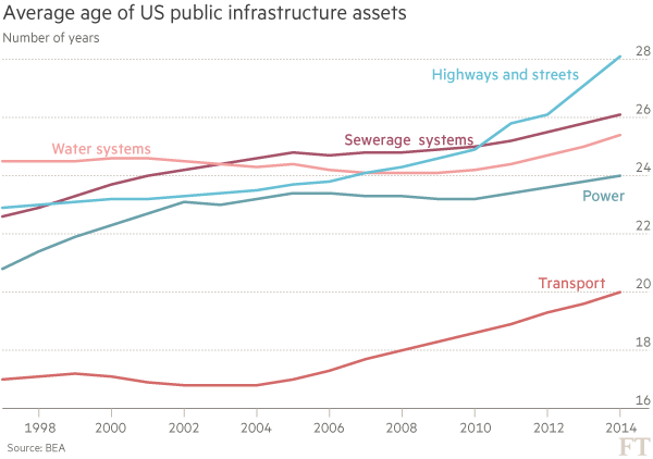 Average age of US public infrastructure assets