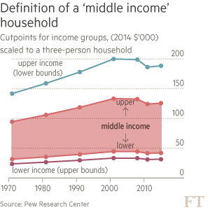 Chart: US middle class data