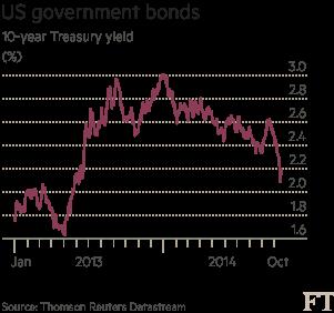 US government bonds