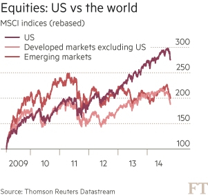 Equities: US vs the world