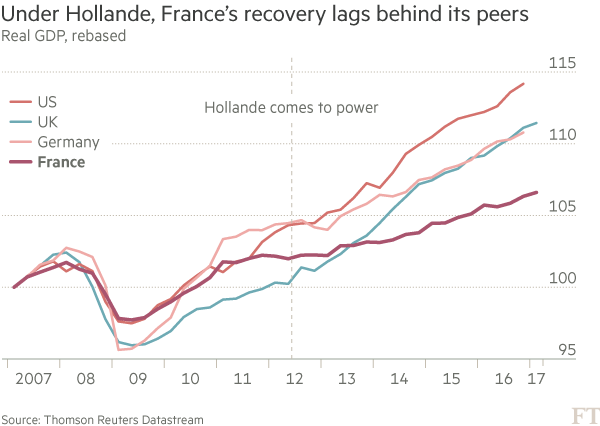 Chart: France real GDP