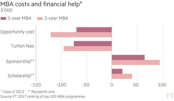 MBA costs and financial help