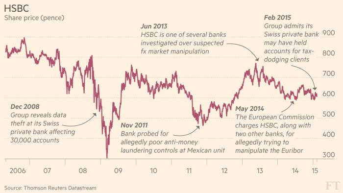 HSBC in Swiss tax avoidance storm | Financial Times
