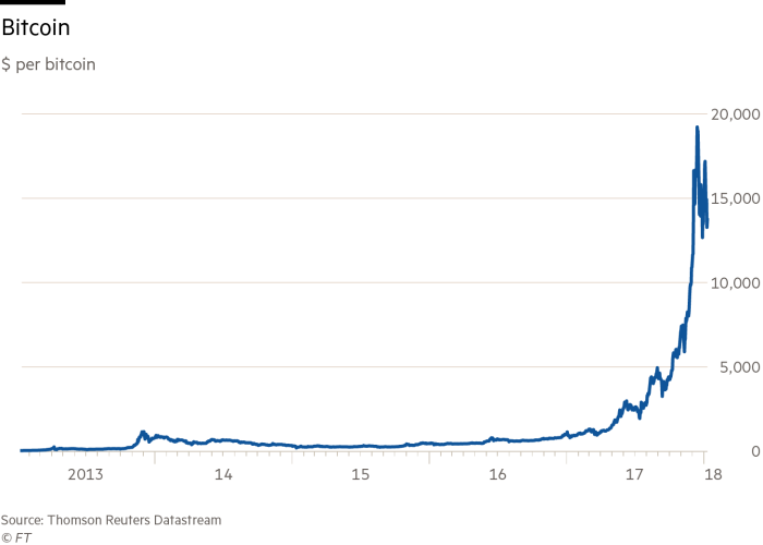 Chart showing dollar per bitcoin