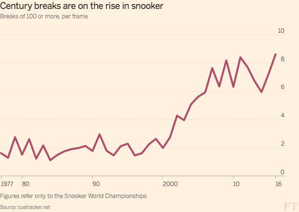 be54aeb8f64 Ronnie O Sullivan s big breaks help snooker s century rate soar ...
