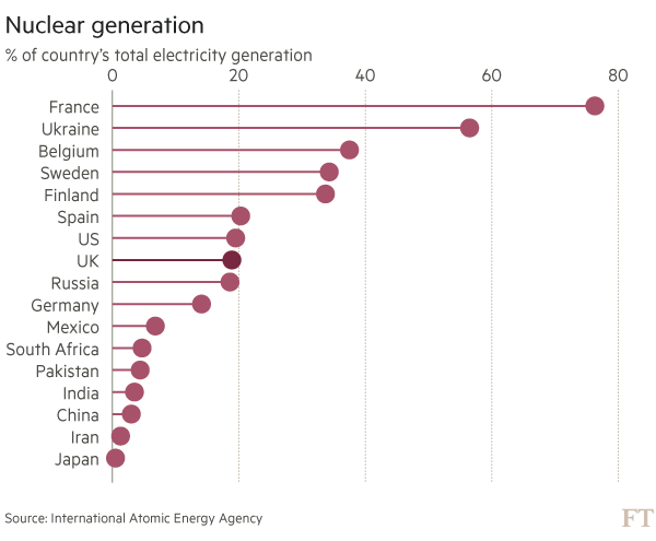 Brexit and nuclear chart