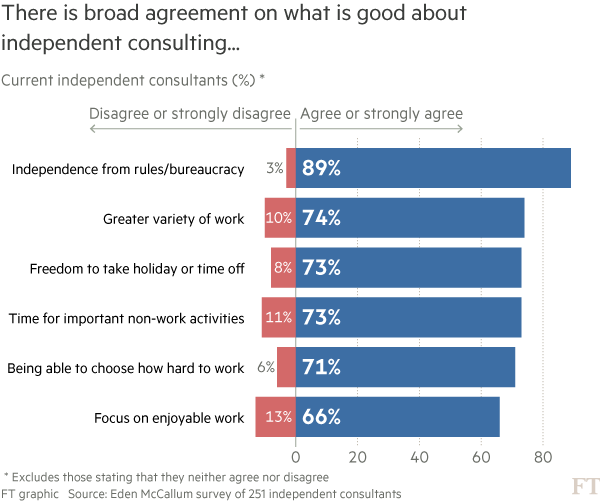 When McKinsey met Uber: The gig economy comes to consulting
