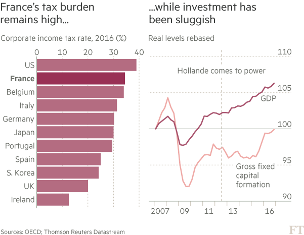 Chart: France taxes and investment