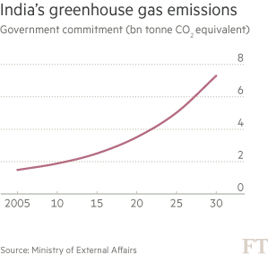 Chart: India's greenhouse gas emissions
