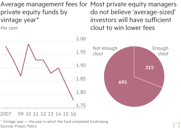 Charts: Average management fees for private equity funds by vintage year (left) and Most private equity managers do not believe 'average-sized' investors will have sufficient clout to win lower fees