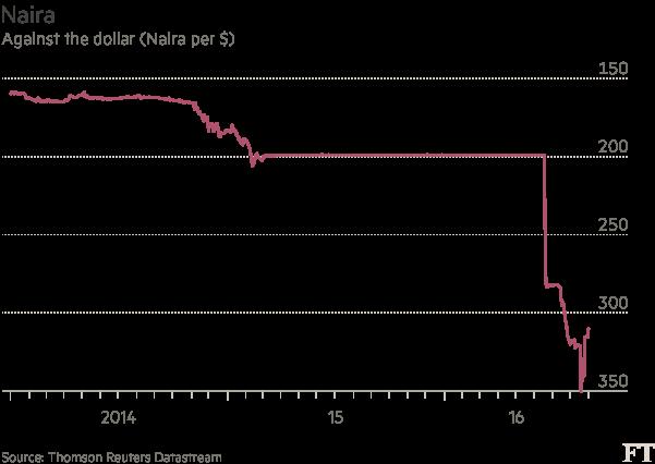 Chart: Naira