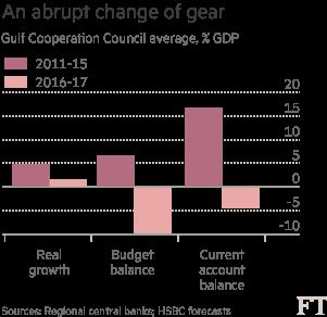 Chart - Gulf gloom