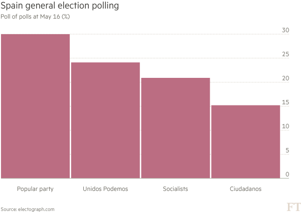 Chart: Spain general election polling