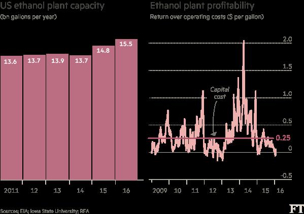 Charts: Ethanol production