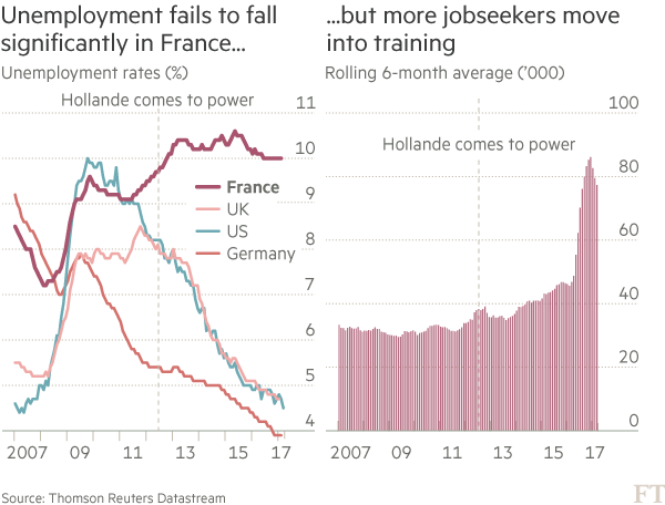 Chart: France unemployment