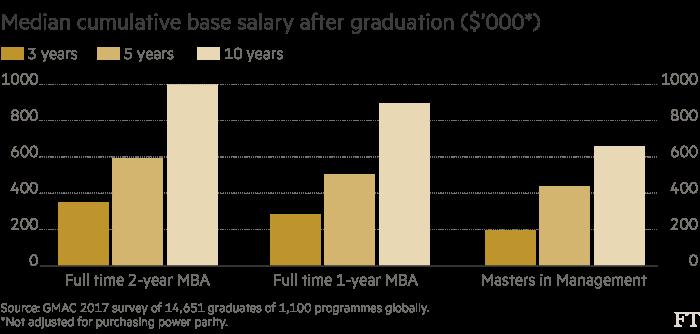 Median cumulative base salary after graduation