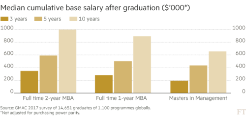 Masters in management and MBAs go head to head on salary