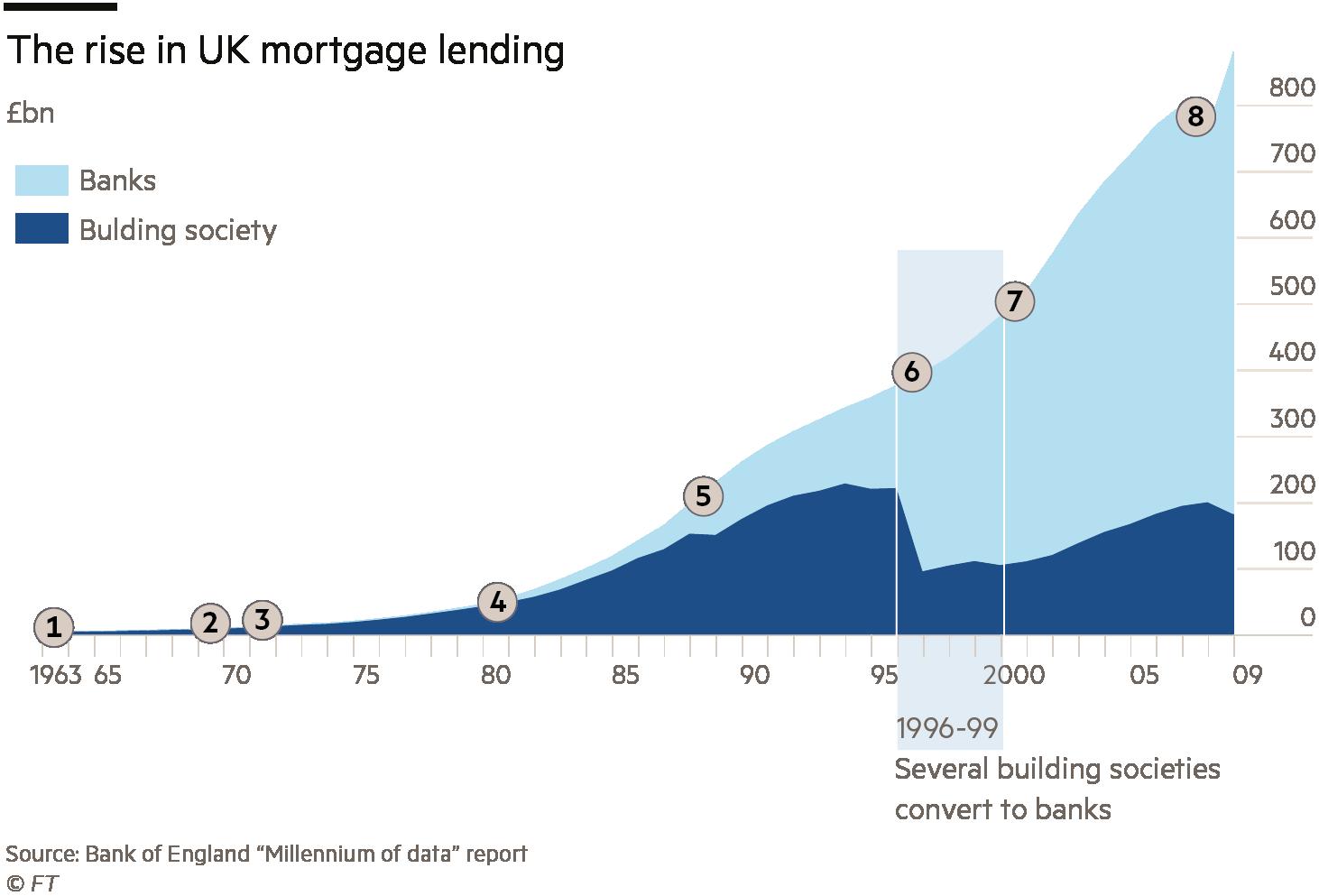 UK housing charts