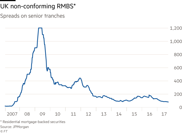 The potential canary in the UK debt market | Financial Times