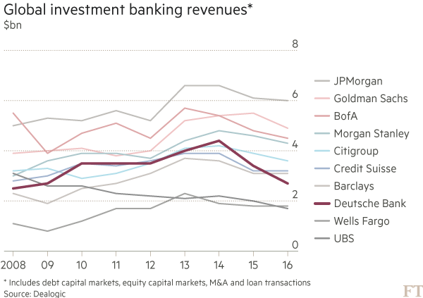 Chart: Global investment banking revenues