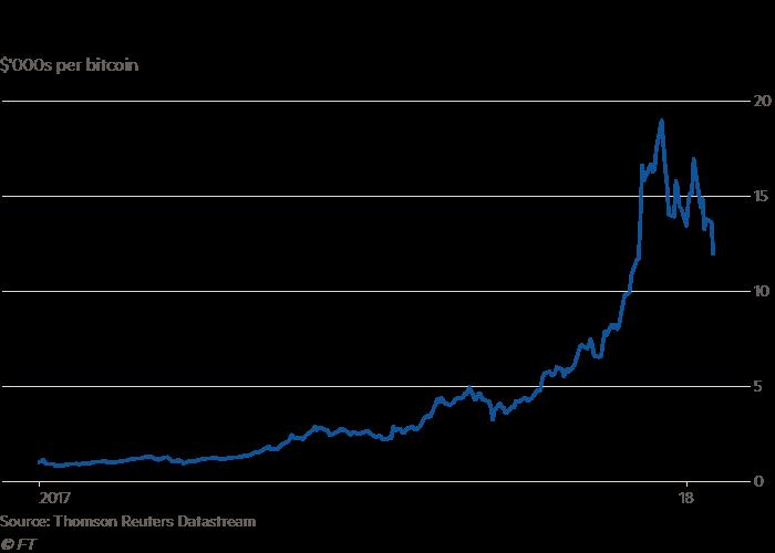 Bitcoin, per i minatori profitti ancora alti nonostante le difficoltà