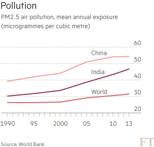 Pollution in India: Gasping for air | Financial Times