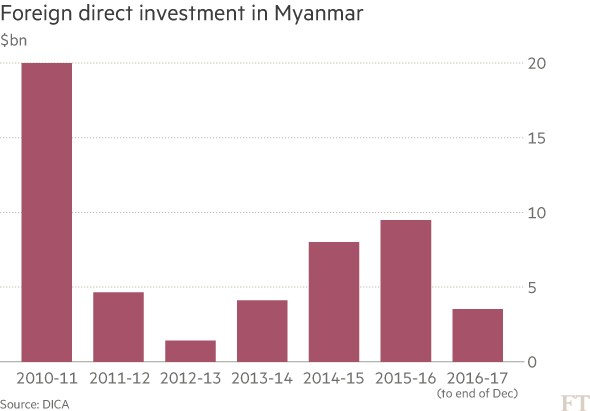 Myanmar: the military-commercial complex | Financial Times