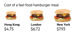 Cost of a fast food hamburger meal