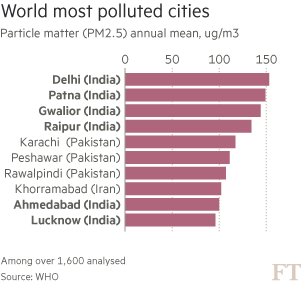 Pollution in India: Gasping for air   Financial Times