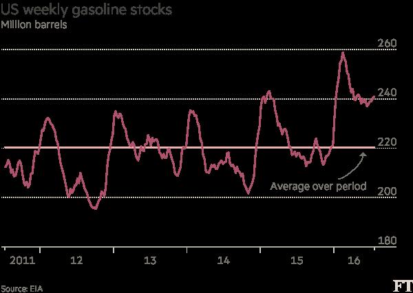 Chart: US weekly gasoline stocks