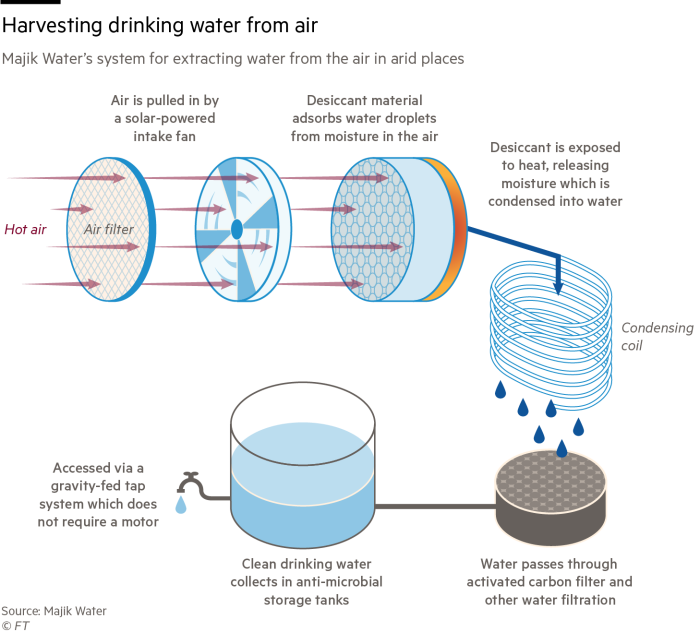 Diagram showing how to extract water from air