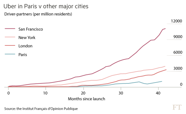 Uber: a route out of the French banlieues | Financial Times