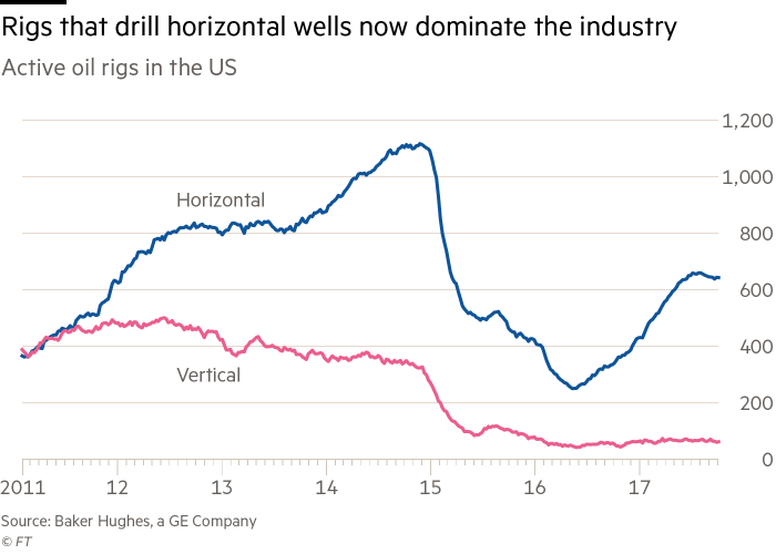 In charts: has the US shale drilling revolution peaked? | Financial